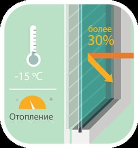 Iarna cu rolete - Rolete-termopane RU